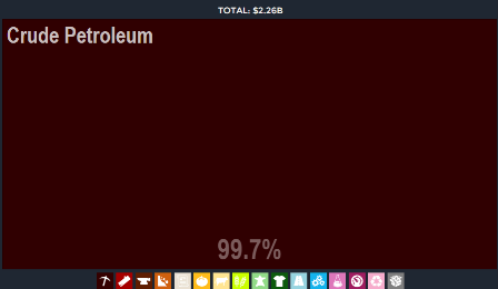 Crude Petroleum