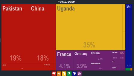 Import Origin